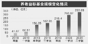 养老目标基金规模连续7个季度增长