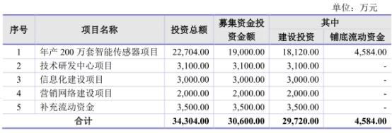 山科智能去年负债增97%应收款高 一创始人曾虚开发票