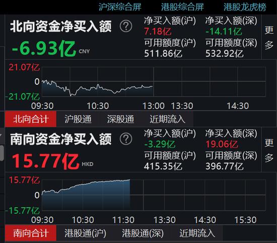 午评:北向资金净流出6.93亿元 沪股通净流入7.18亿
