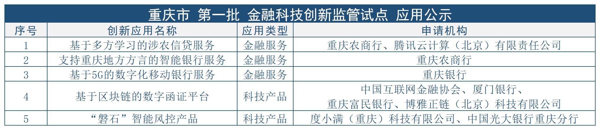 重庆首批金融科技创新监管试点应用公示:紧扣地域特点,着力破解小微、涉农难题