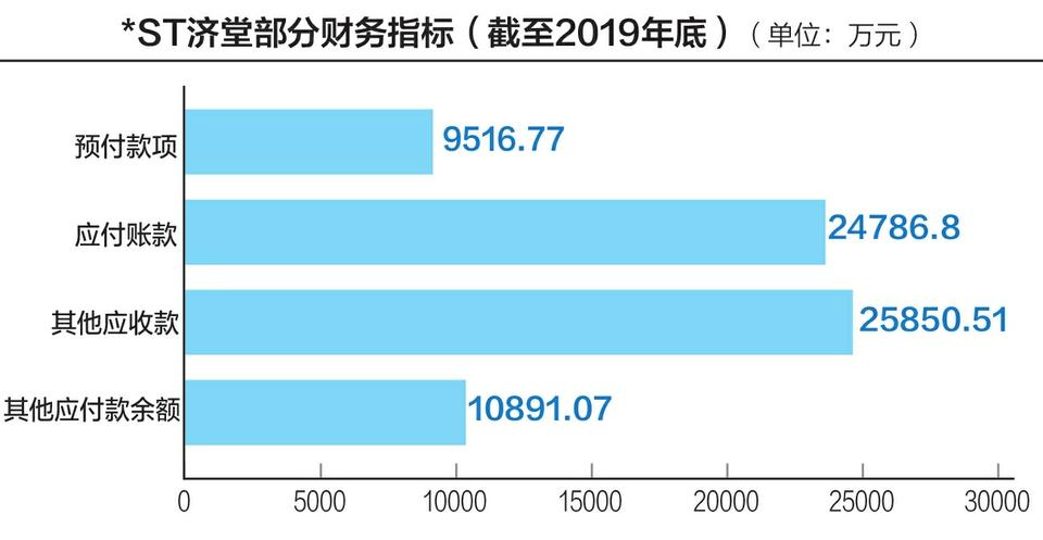 """内控失效""""爆雷""""不断 *ST济堂再曝逾10亿违规担保"""