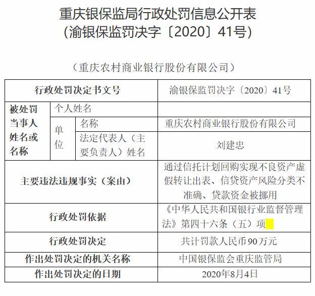 因涉多项违法违规行为 重庆农商银行被罚款90万元