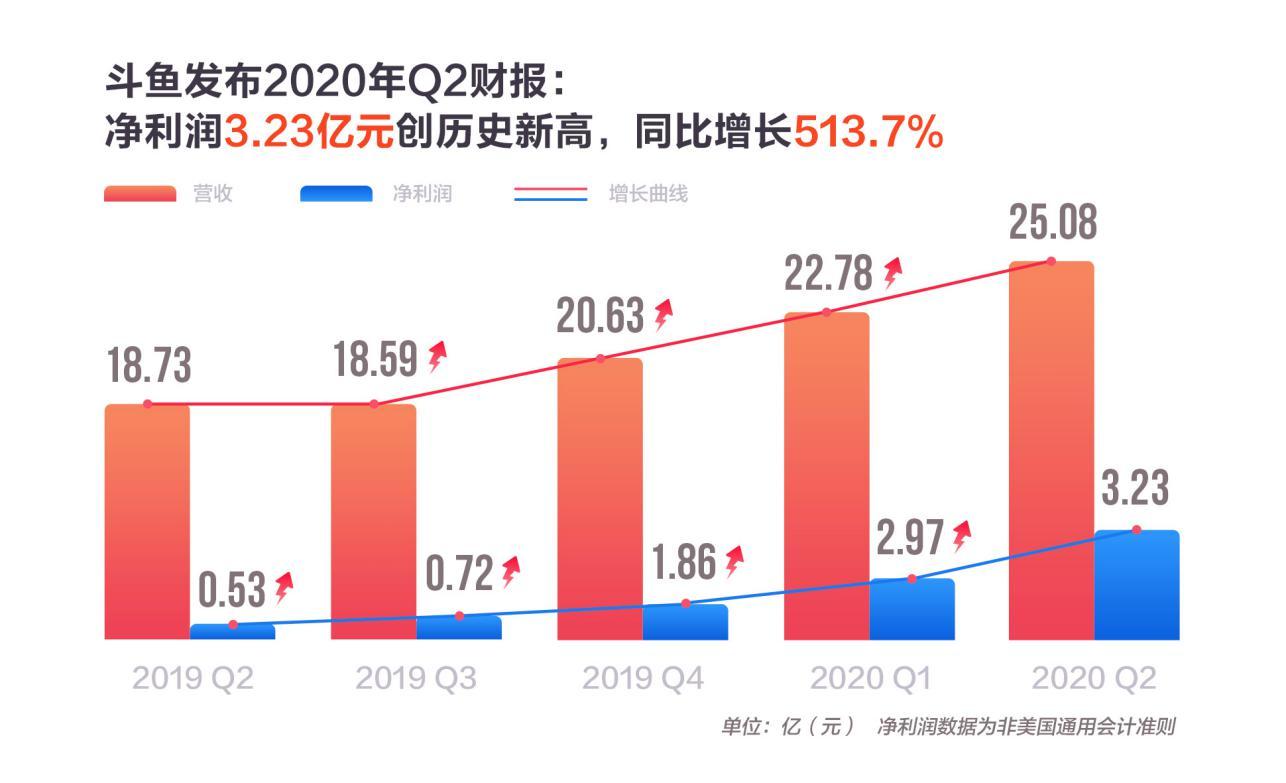 斗鱼连续六个季度盈利,单季毛利润破5亿