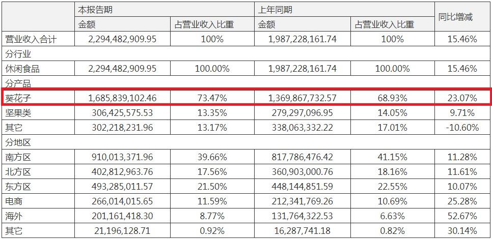 洽洽食品存货占总资产比超两成高达10.24亿 主打产品葵花子毛利率下滑
