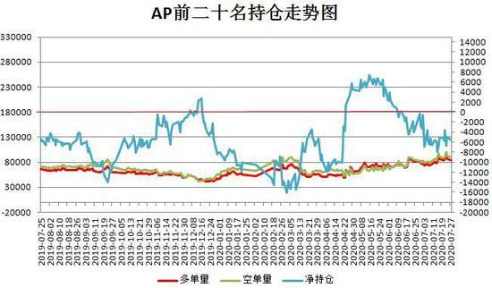 新旧苹果供应重叠 期价或仍难言可观