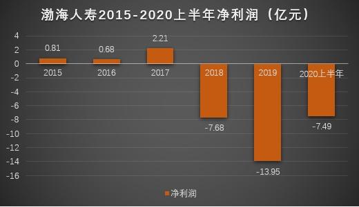 渤海人寿上半年净亏损7.49亿,位列68家非上市寿险倒数第二