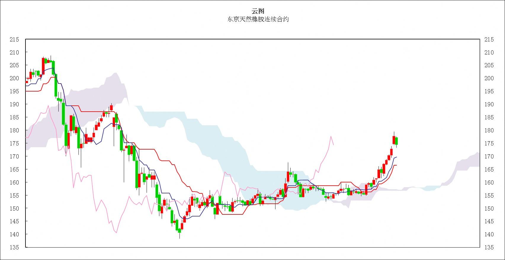 日本商品市场日评:东京黄金价格大幅回落,橡胶市场获利了结