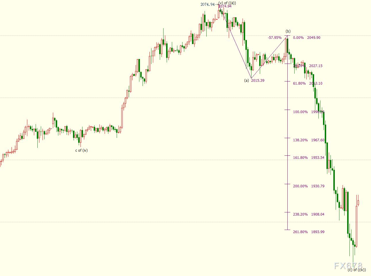 黄金探底回升逾2.5%;盘中失守千九关口,受美元上涨施压,但美国抗疫继续受到冷嘲热讽