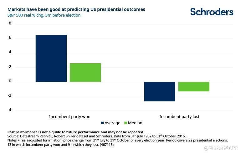 若拜登当选美国总统 对美股影响有多大?