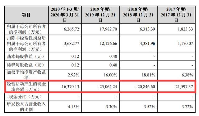 中伟股份IPO:主营业务毛利率持续劣势 造血能力不足