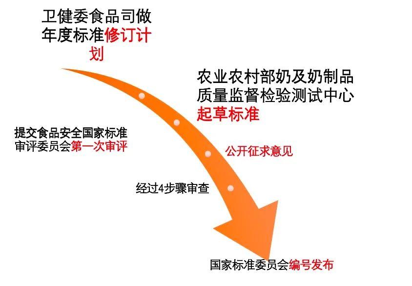 """消费者不满、乳企着急,中国""""全球最低""""生乳标准为何十年不更新"""