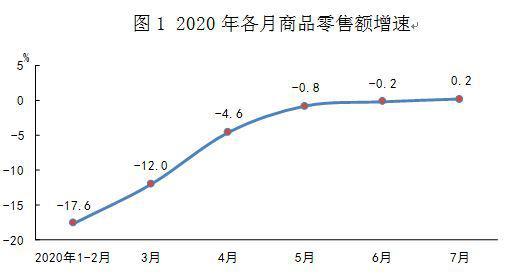 解读:7月份商品零售实现增长 餐饮收入持续好转