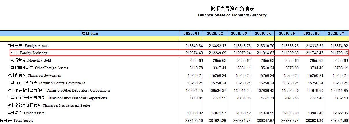 央行:7月末外汇占款环比减少19.31亿元