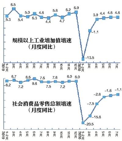 7月份商品零售增速年内首次由负转正