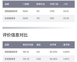 """杨国福与张亮麻辣烫门店""""肉搏"""",面临""""黑马""""小蛮椒冲击"""