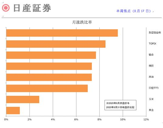 日本期货市场报告(JPX)