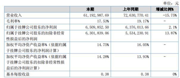 赤马传媒2020年上半年净利650.99万 营收同比下滑15.75%
