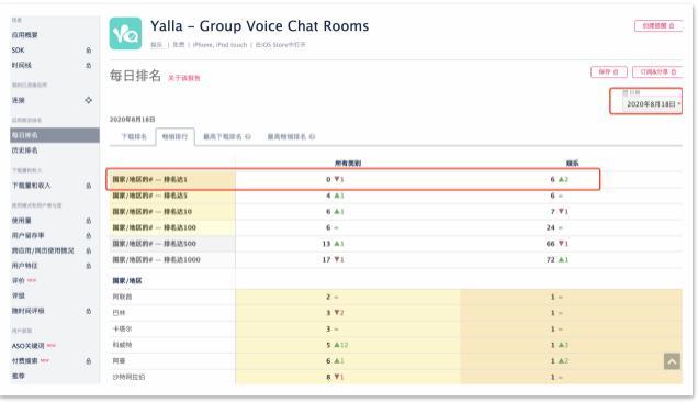 Yalla稳居中东地区语音社交第一平台