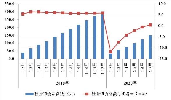 前7月全国社会物流总额为149.7万亿元 增速由负转正