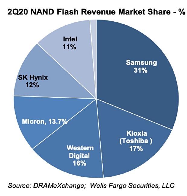 Kioxia|全球第二大NAND闪存厂商10月上市 为日本年内最大IPO