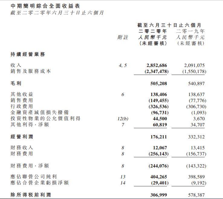 资色・曝年报   朗诗地产:2020上半年公司收入上涨36%至28.5亿元 毛利降至5.05亿元