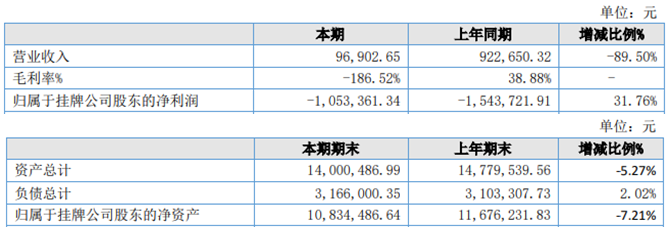 中幼教育2020年上半年营收下滑89.50% 系因下游客户复工较晚