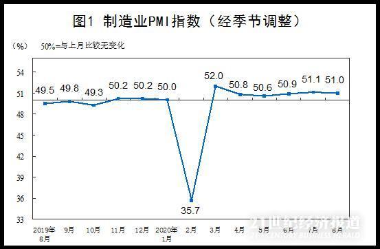 """8月制造业PMI微降:供需""""剪刀差""""缩小 ,小企业经营压力加大"""