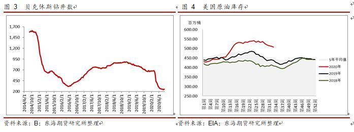 产业链复苏正当时,油价延续高位震荡