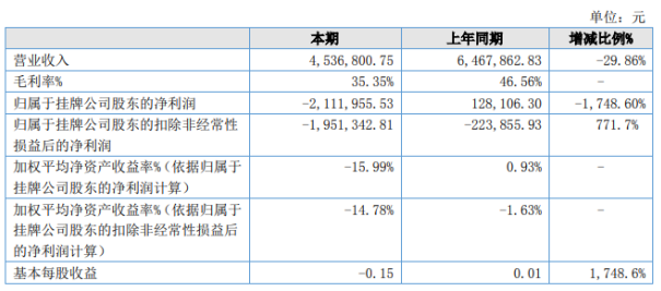 雅洁源2020年上半年实现营收约454万元 基本每股收益0.15元