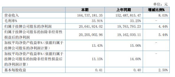 广咨国际2020年上半年净利2064.19万 实现营收8.03%