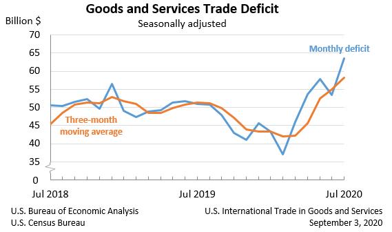 美国7月贸易逆差扩大至2008年来最高水平