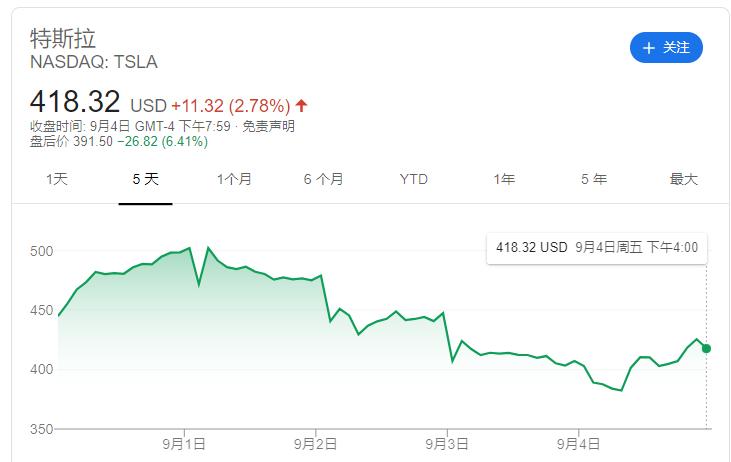 股价虽回调但市值门槛已到 马斯克第三笔奖金将解锁