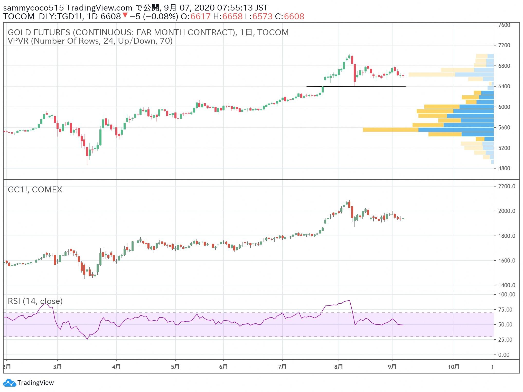 日本商品市场日评:东京黄金价格小幅下跌,橡胶市场低位盘整