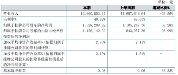 千水环境2020年上半年净利152.83万 公司总资产较期末增长9.11%
