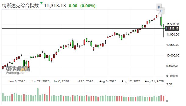 华尔街大空头:高度集中的美股市场正伤害指数投资者