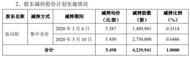 GQY视讯股东袁向阳减持423.99万 权益变动后持股比例0.56%