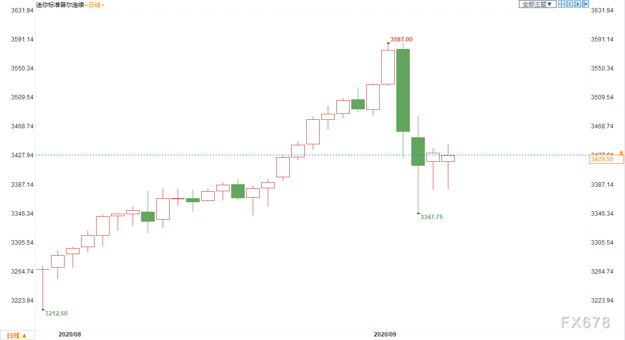 黄金交易提醒:黄金趋于收敛周四料给出短线方向!但七成分析师预期通胀,黄金长多趋势未改