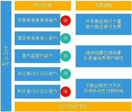 竞争格局下云闪付APP的定位及发展策略探析