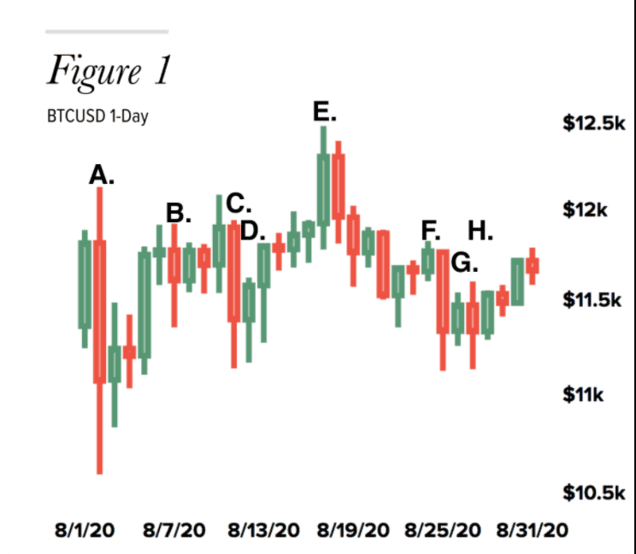 """比特币已经与股市和金价""""脱钩""""了?"""