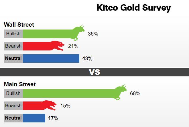 黄金调查:散户投资者看涨情绪骤然升温