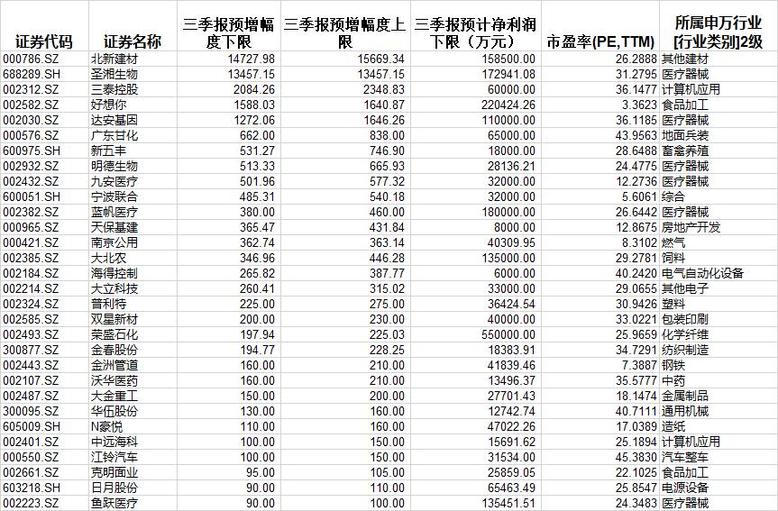 低价股重挫叠加白马抱团松动 三季报预增板块或成避风港 个股名单来了