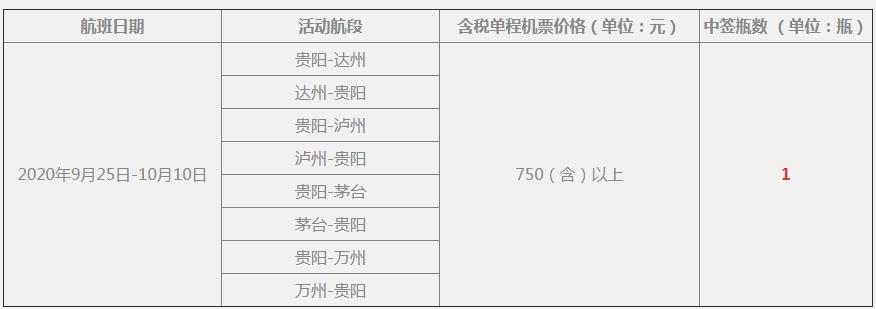 """贵州茅台涨价是假的,但""""乘机摇号购酒""""门槛真提高了"""