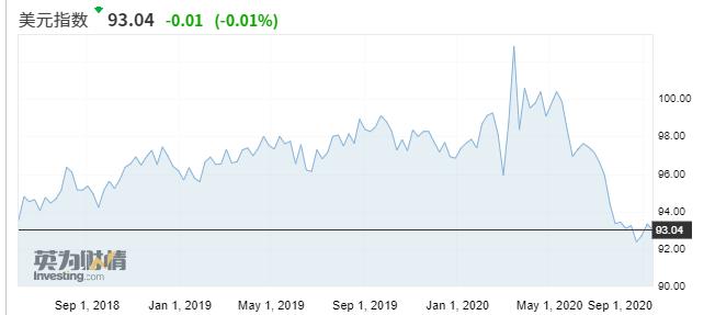 美联储利率决议来袭:加息遥遥无期 但仍可能冲击市场?