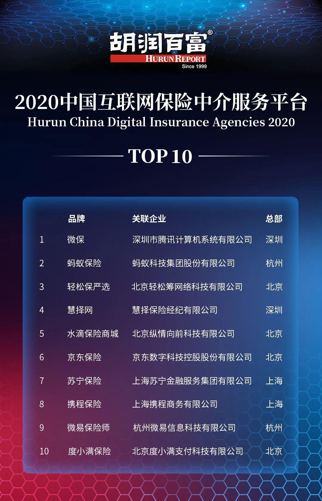 腾讯第一、蚂蚁第二,中国互联网保险中介格局已定?