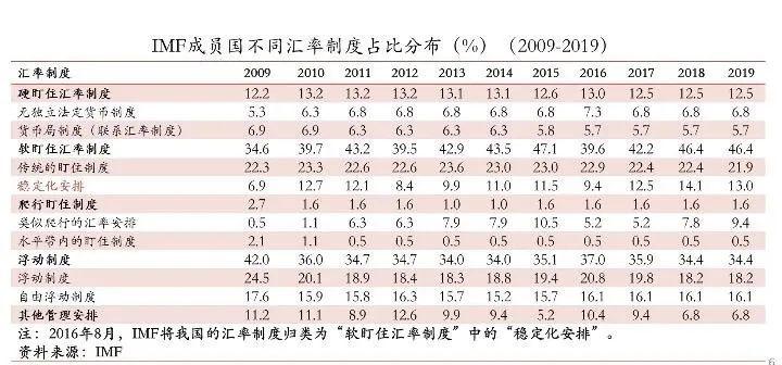 盛松成:我国目前汇率制度基本适合当前国内外局势