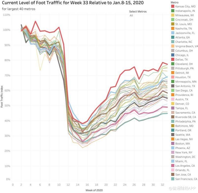 多个指标显示,美国经济完全复苏仍有很长的路要走