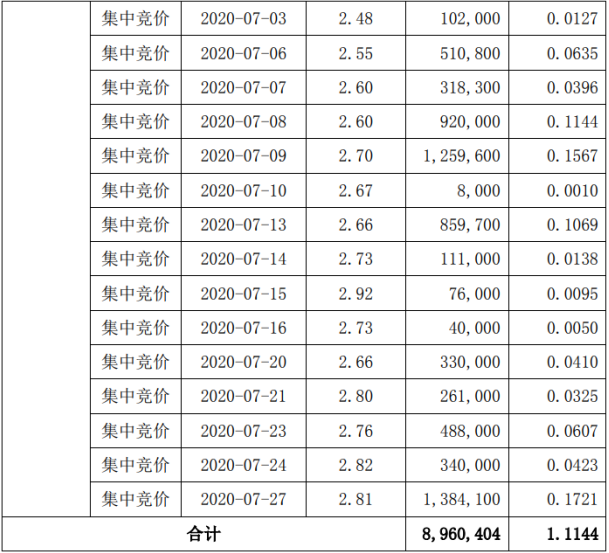 融捷健康2名股东合计减持2347.94万股套现约7573.77万元