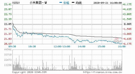 香港恒生指数收跌2.06% 小米集团跌6.58%
