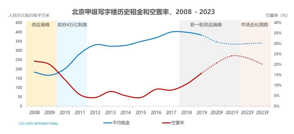 高力国际:2021年北京写字楼市场或将迎来天量供应,自贸区新政刺激需求反弹