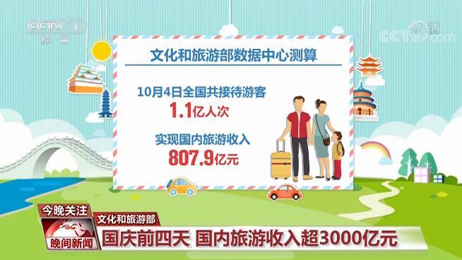 国内旅游收入超3000亿元 假日消费复苏明显